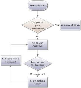 The Vicious Cycle of Homework Failure
